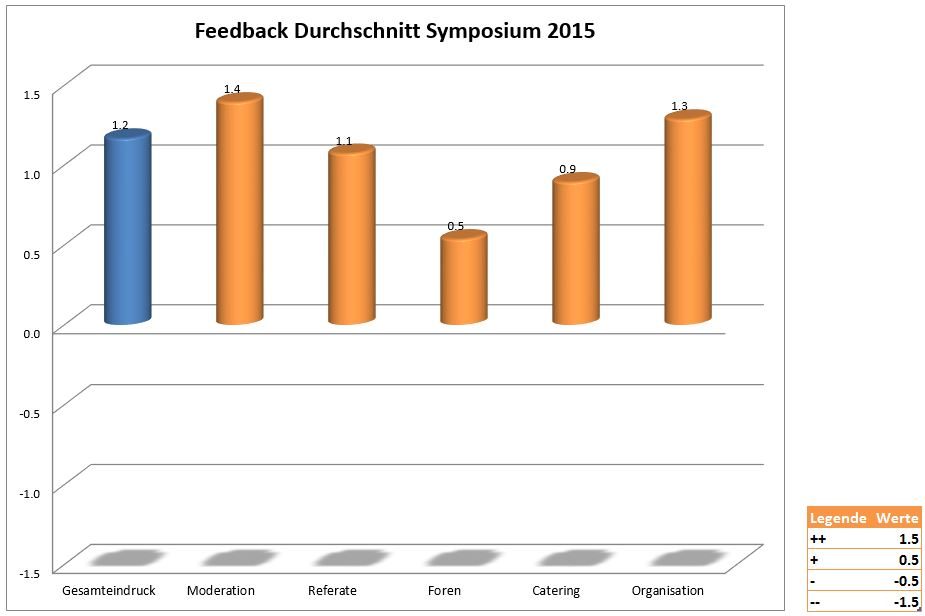 Feedback_OKB_Symposium_2015